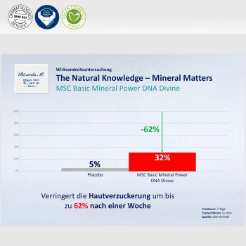 Vorteil Natural Knowledge Mineral Matters Power DNA Divine 2