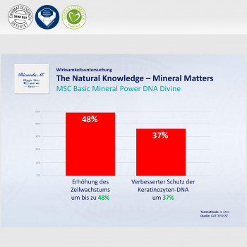 Vorteil Natural Knowledge Mineral Matters Power DNA Divine