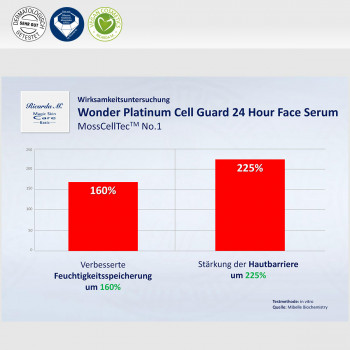 Wonder Platinum Cell Guard 24 Hour Face Serum, MossCellTec No.1, Verbesserung