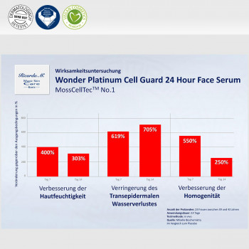 Wonder Platinum Cell Guard 24 Hour Face Serum, MossCellTec No.1, Verbesserung der Haut
