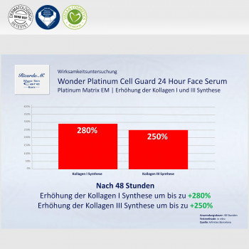 Wonder Platinum Cell Guard 24 Hour Face Serum, Platinum Matrix EM, Erhöhunh frt Kollagen I und III Synthese,Verbesserung
