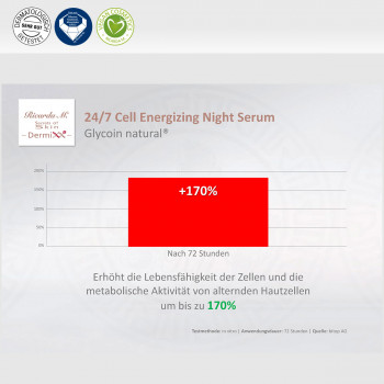 24/7 Cell Energizing Night Serum, Glycoin natural, Verbesserung nach 72 Stunden