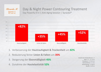 Day & Night Power Contouring Treatment, Gesichtspflege, Day Powerful 9 in 1 Anti-Aging Solution, Synastol, Wirkung, Verbesserung