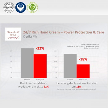 Handcreme 24/7 Rich Hand Cream Power Protection & Care